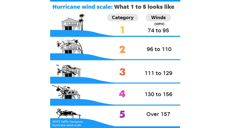 Hurricane categories explained