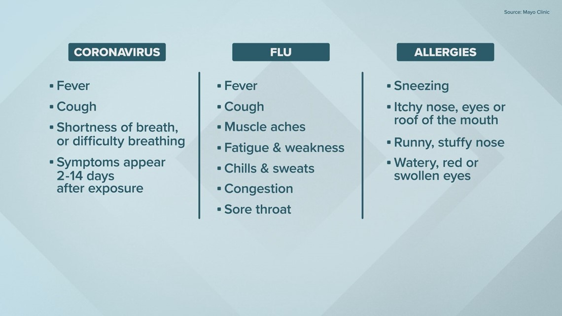 Coronavirus Do I Have Covid 19 The Flu Or Just Allergies Wwltv Com
