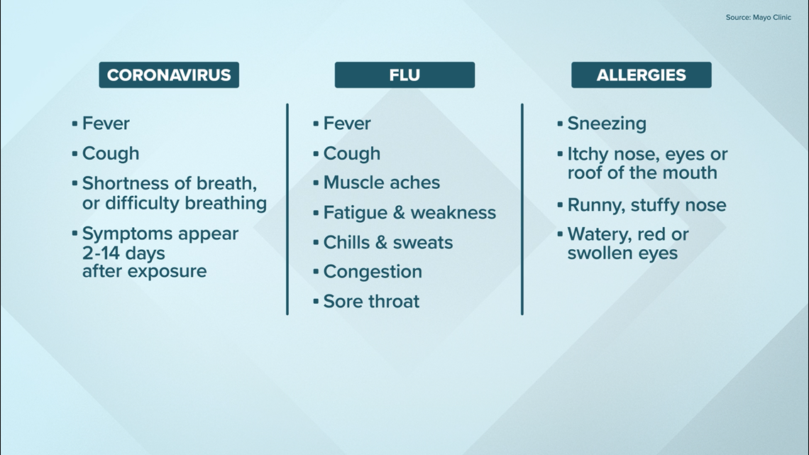 Coronavirus: Do I have COVID-19, the Flu or just allergies? | wwltv.com