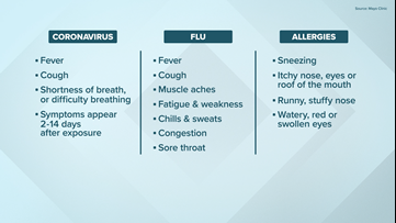 How to tell if you have COVID-19, the Flu or just allergies