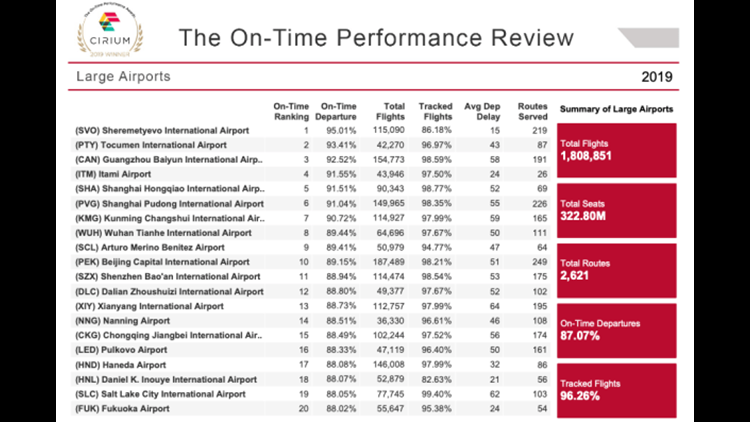 Cirium data on the most on-time large airports in 2019. (Data graphic courtesy: Cirium)