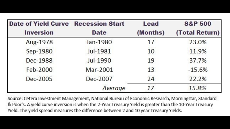 Yield Curve Inversion - Recession Correlation Chart