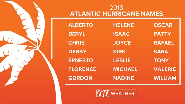 Atlantic hurricane names 2018