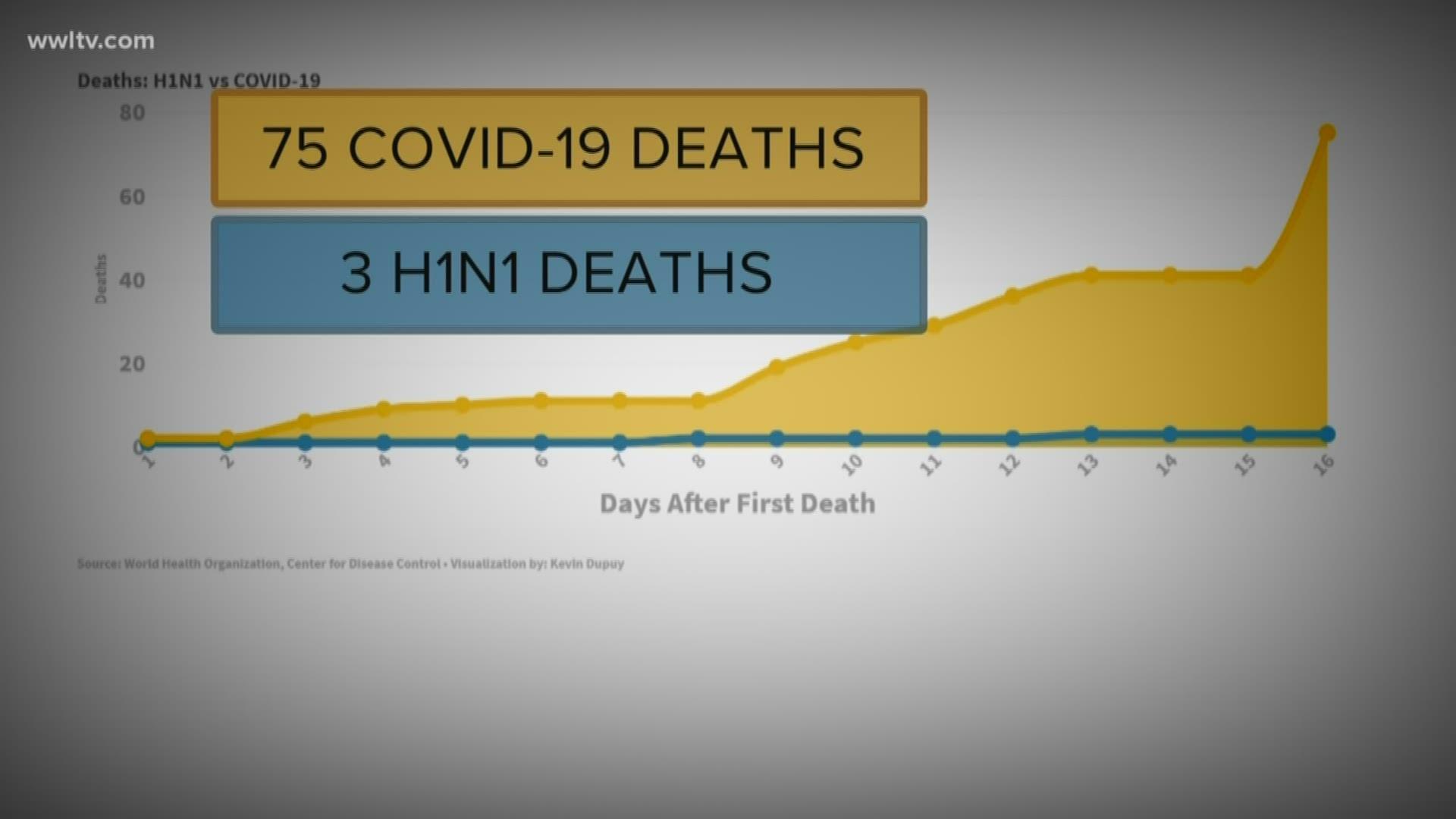 Is Covid 19 Worse Than H1n1 Swine Flu Wwltv Com