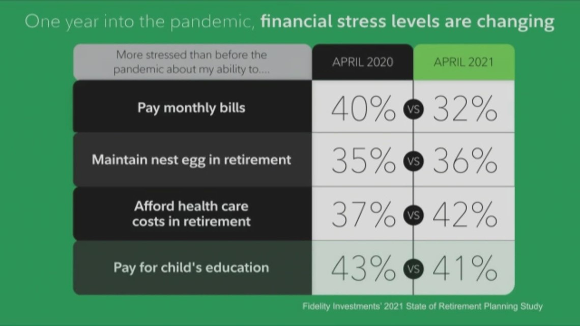 Fidelity Investments breaks down how quickly Americans can get back on track for retirement after 2020 financial losses