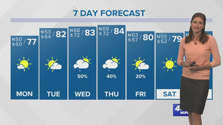 Lovely Monday weather, warmer with rain midweek