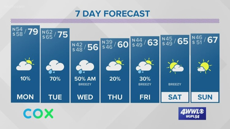 Patchy fog then warmer on Monday ahead of another cold front