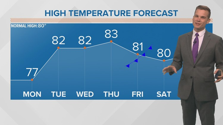 Monday Forecast: One final day of fall weather before heat & humidity return