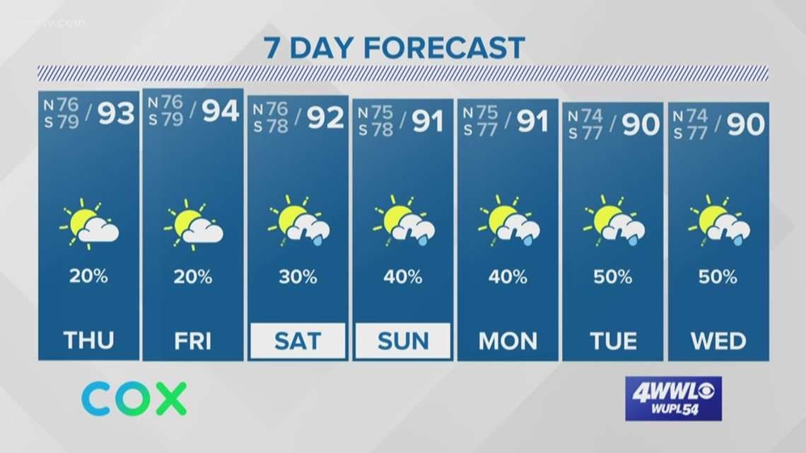 More heat with only a few storms today