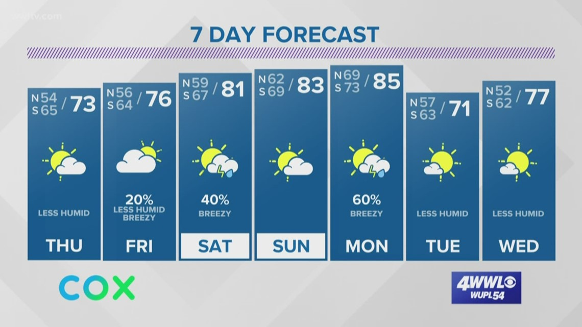 Much cooler today; also tracking Invest 96 in the Gulf