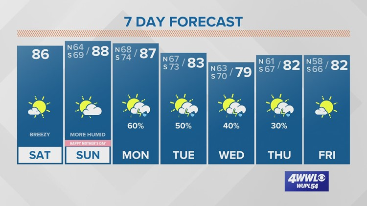 Dry weekend, but humidity returns for Mother's Day