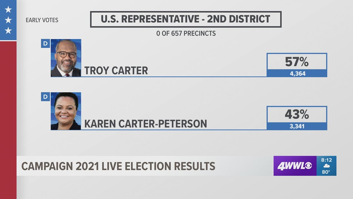 Campaign 2021 election results | Second Congressional District