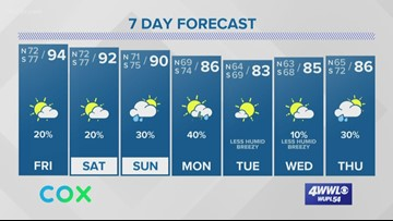 Weather Expert Forecast: Hot through the weekend, cold front next week