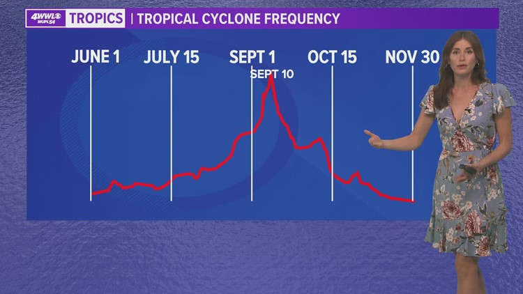 Quiet in the Atlantic for the first week of August