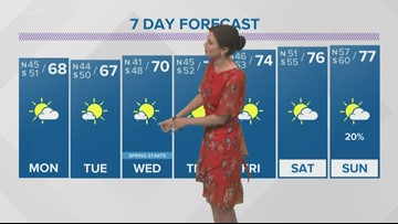 Quiet, cool-ish weather this week to usher in spring