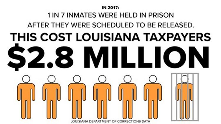 Inmates held 2.8 million