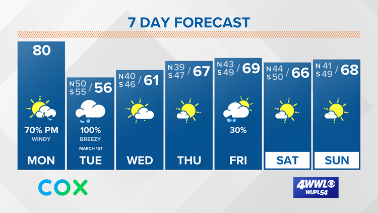 Warm Monday with showers and a few storms, cooler & rainy Tuesday