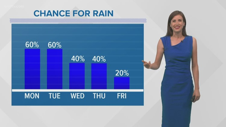 Summer heat and some afternoon downpours this week