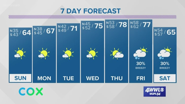 Nice stretch of weather ahead with a warming trend this week