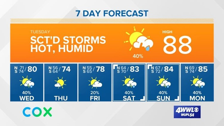 Scattered showers today with a cold front on Wednesday