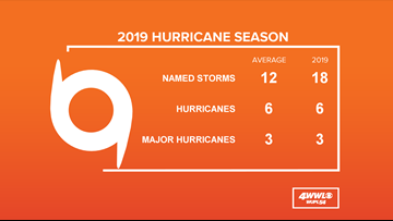 Hurricane season 2019 ends after 18 named storms, 6 hurricanes