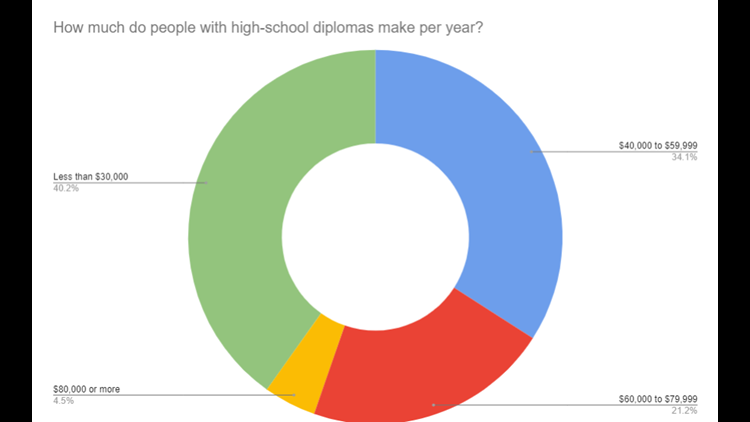 high school diploma salaries