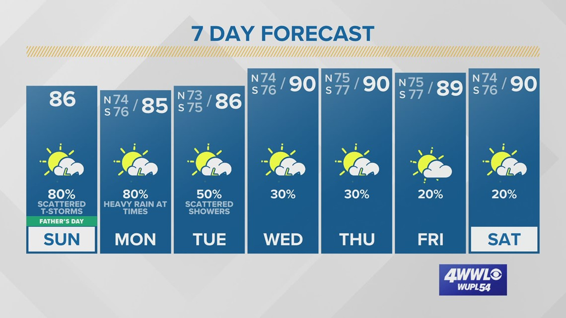 Stuck in a rainy pattern through Tuesday