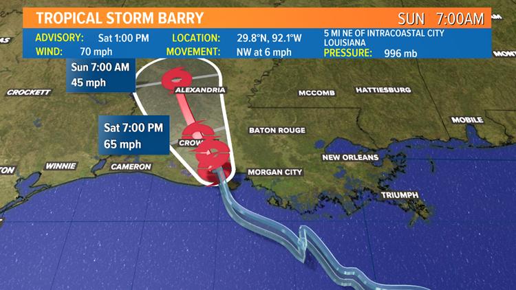 barry ts