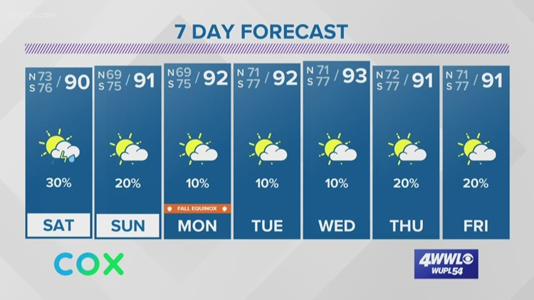 Friday Evening Forecast: Downpours possible this weekend and the latest on the tropics