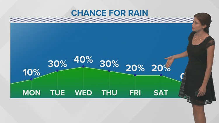 Warming up a little this week with showers possible