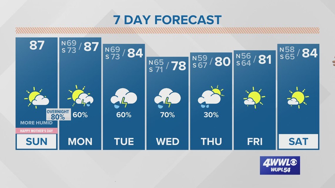 Dry Sunday afternoon, but storms return tonight