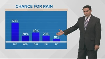 More scattered storms with heavy rain Tuesday
