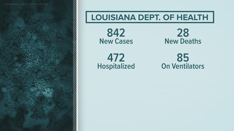 Over 2.1 million Louisianans fully vaccinated for COVID-19: LDH