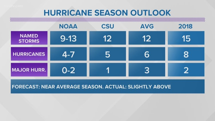Tropical Update: 2018 Hurricane Season Summary
