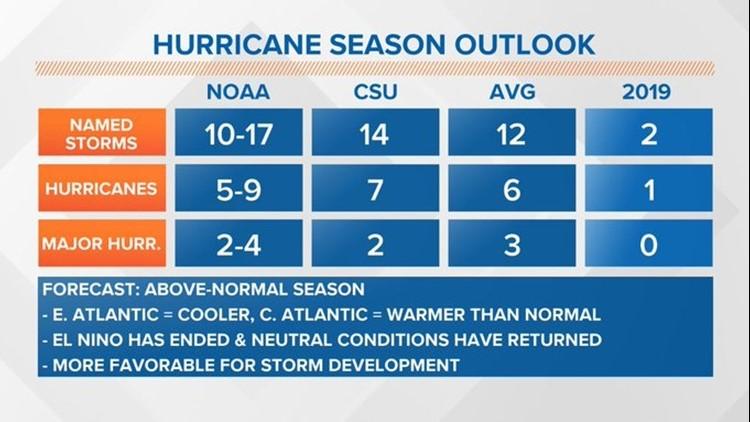 Hurricane Season Update