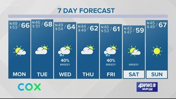 Patchy fog early Monday, then sun breaks out