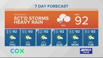 New Orleans Weather: Scattered storms with heavy rain Wednesday