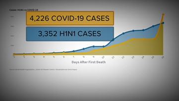 Swine flu vs. coronavirus: COVID-19 death rate is the difference