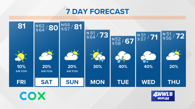 Foggy morning, staying warm with low rain chances