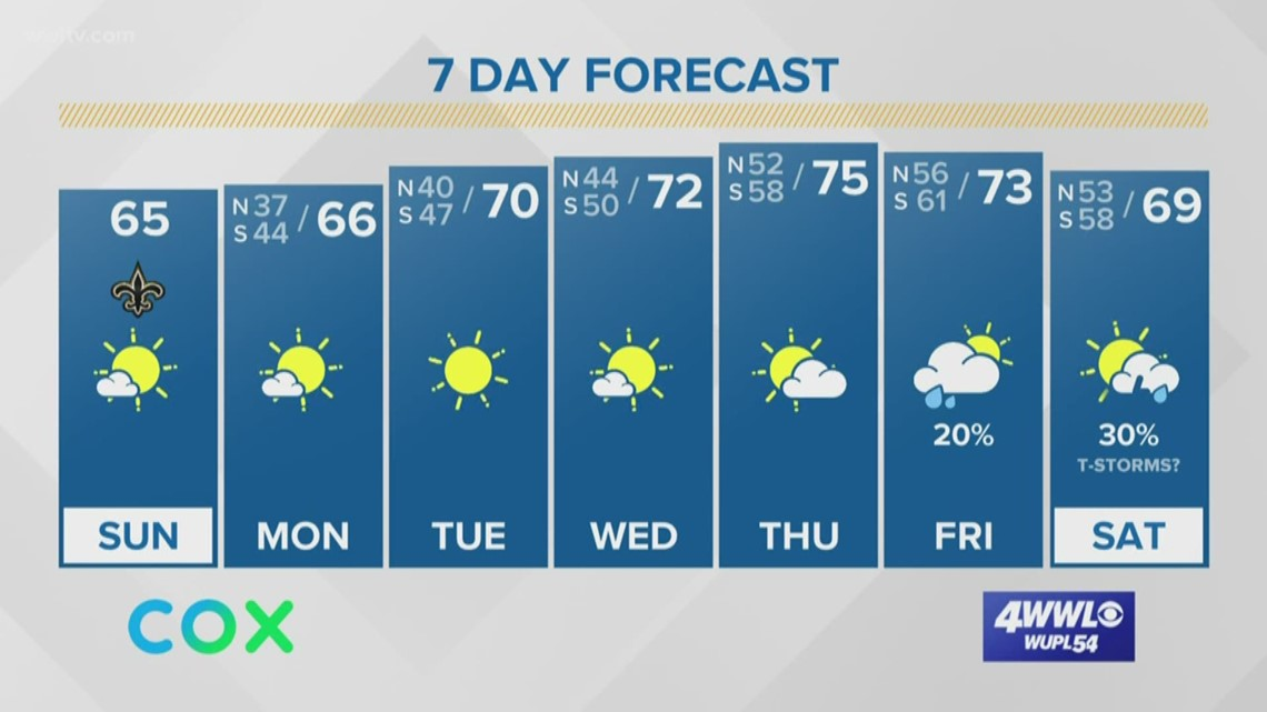 Beautiful weather sticks around, warm up and rain in the forecast