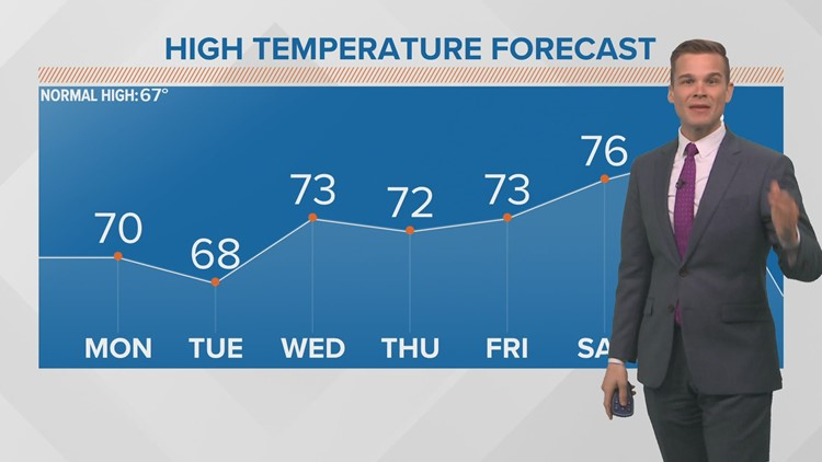 Weak cool front this morning with spotty showers, but staying warm this week