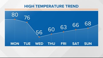 Swing to cold weather expected for New Orleans area this week