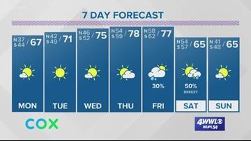 Weather: Nice weather this week
