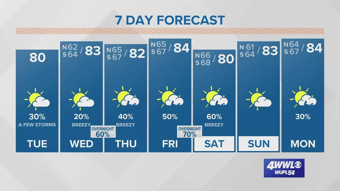 Your Tuesday Forecast: A warm week with spotty rain chances