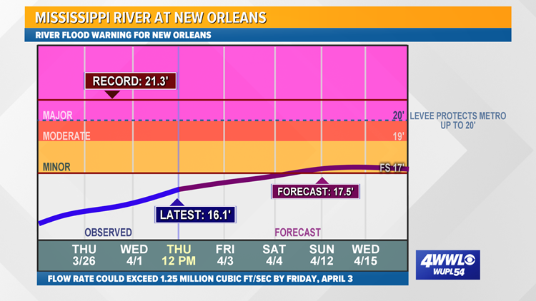 Mississippi River at New Orleans Forecast