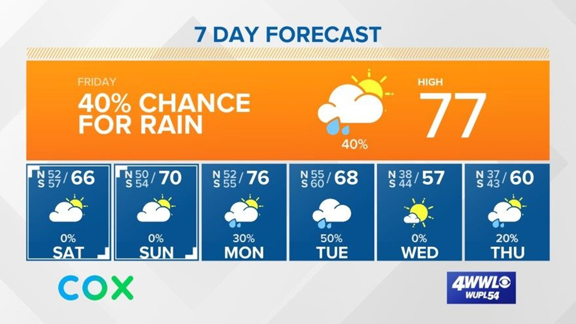 Spotty showers Friday, cooler weekend