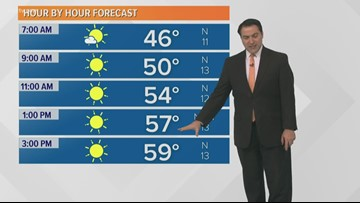 Sunshine returns today with more chilly temperatures
