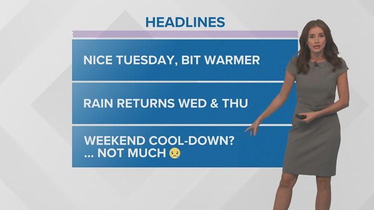 Nice Tuesday weather, rain returns Wednesday