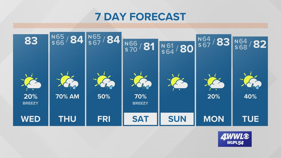 Your Wednesday Forecast: Temps in the low 80s as rain chances increase