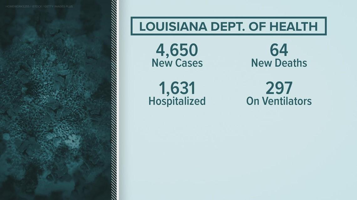 Louisiana COVID numbers improving